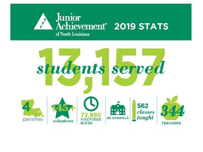 JA of Northern Louisiana Statistics